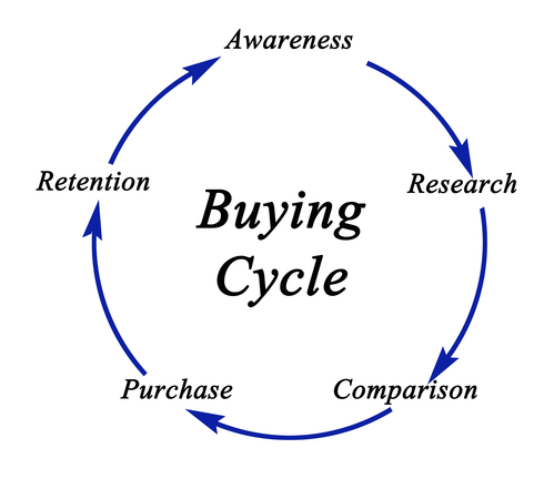 How To Integrate SMS Into The Buying Cycle